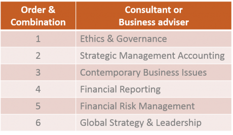 CPA Subjects consultant or business adviser
