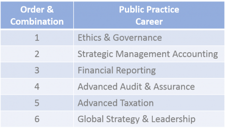 CPA Subjects public practice