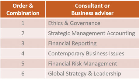 CPA Subjects - consultant or business adviser
