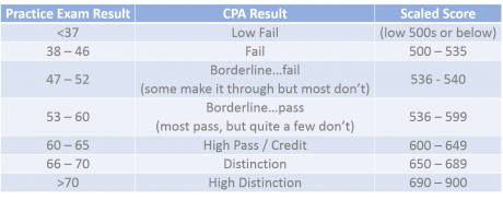 CPA Scaled Score for Ethics and Governance