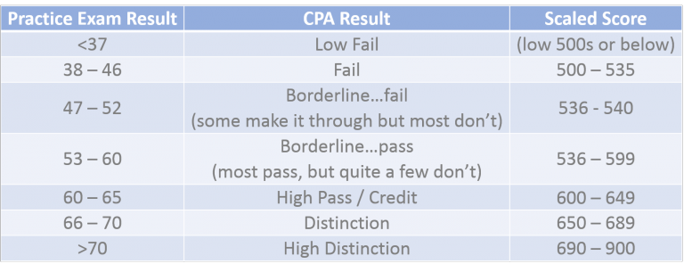 CPA Scaled Score – What is the pass mark? – KnowledgEquity