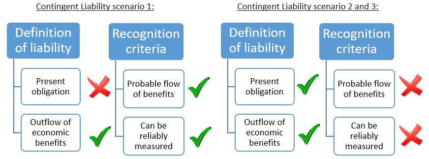 provisions contingent liabilities and contingent assets essay 4 | ias 37 provisions, contingent liabilities and contingent assets note: the difference between a future operating loss and an onerous contract is in the present obligation with an onerous contract, there is a committed obligation to deliver the customer at a loss.