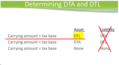 deferred tax calculation differentiating a dta from a dtl